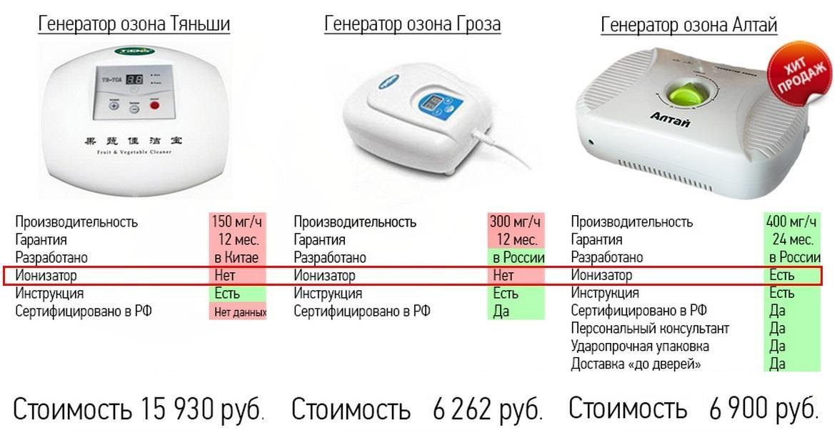 Сравнение популярных озонаторов