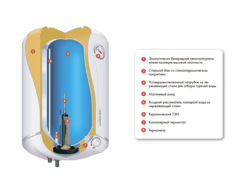 Инструкция водонагреватель атлантик