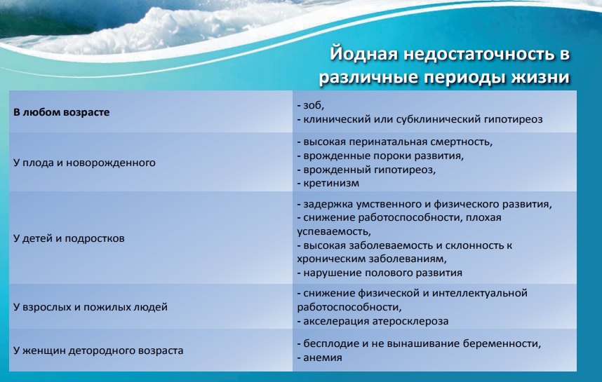 Аэройод фото