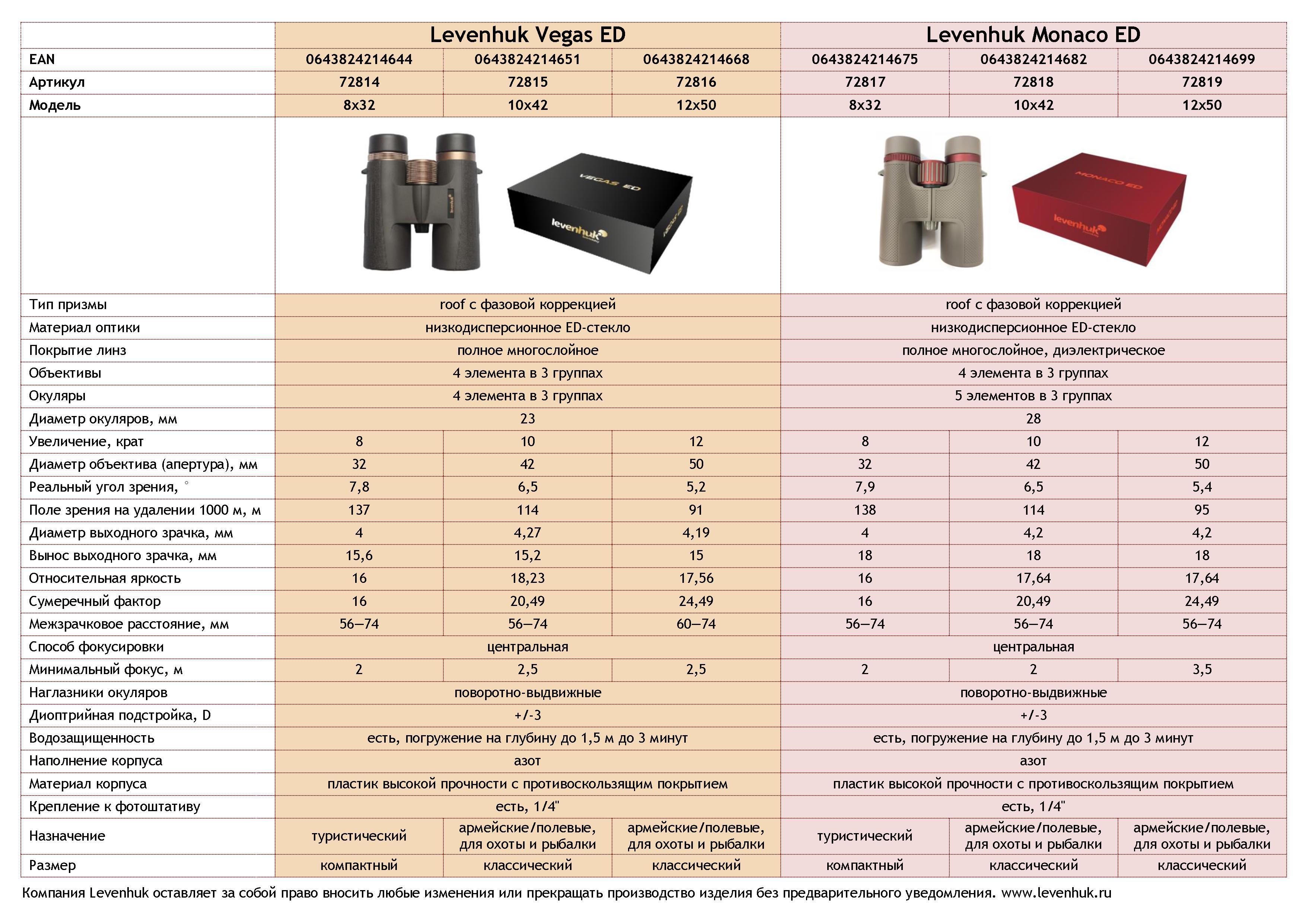 Levenhuk Monaco ED 12x50 купить Красноярск
