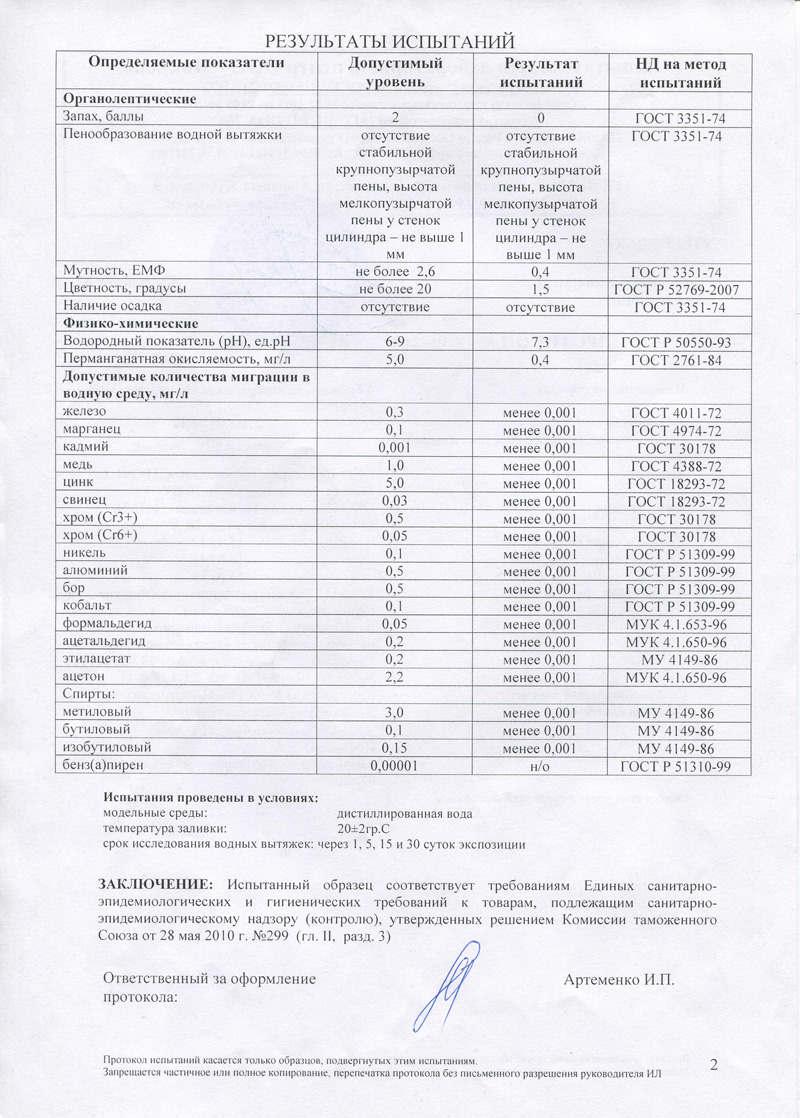 Результаты испытаний фильтра для воды Маджерик-Аква